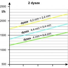Wkłuwka M do pojedyńczych emiterów patykowych